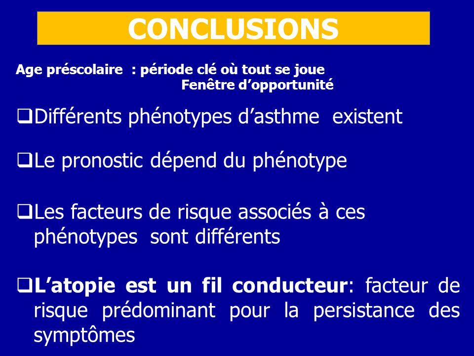 CONCLUSIONS Age préscolaire : période clé où tout se joue Fenêtre dopportunité Différents phénotypes dasthme existent Le pronostic dépend du phénotype