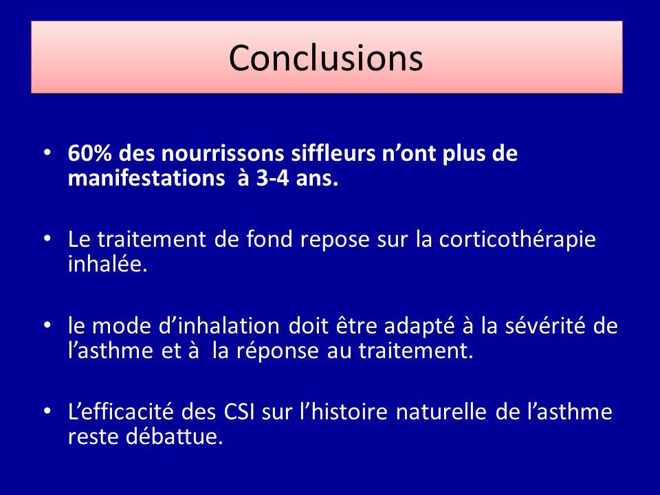 Conclusions 60% des nourrissons siffleurs nont plus de manifestations à 3-4 ans. Le traitement de fond repose sur la corticothérapie inhalée. le mode