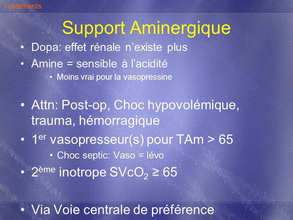Support Aminergique Dopa: effet rénale nexiste plus Amine = sensible à lacidité Moins vrai pour la vasopressine Attn: Post-op, Choc hypovolémique, tra