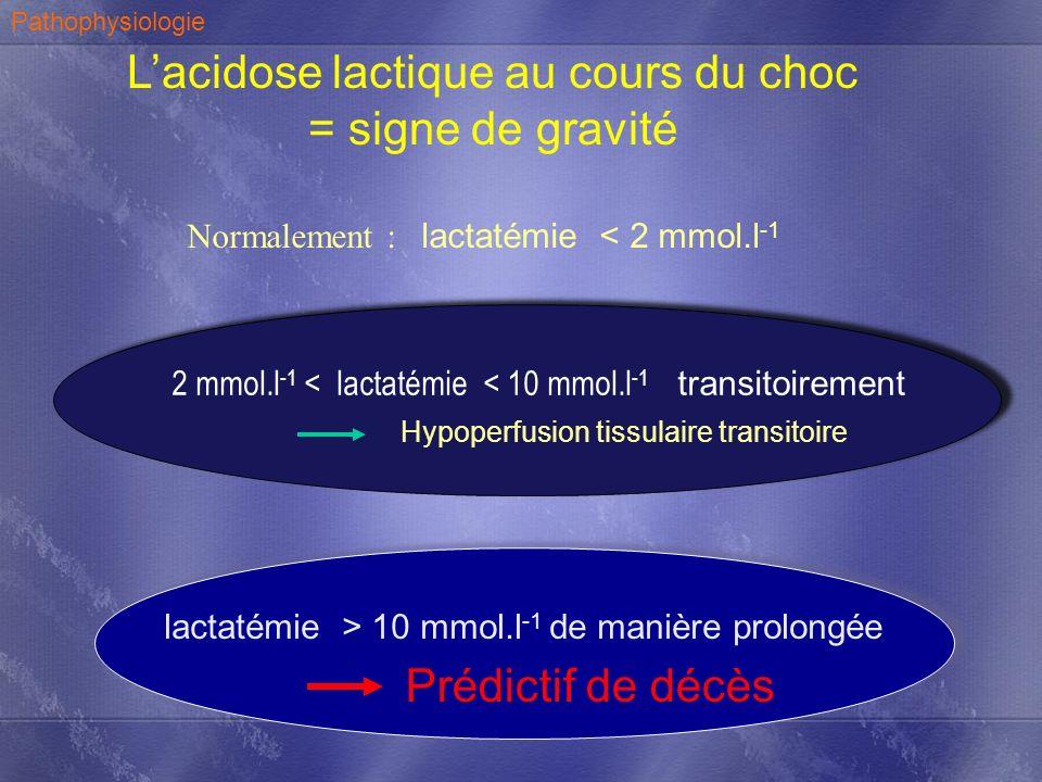 Lacidose lactique au cours du choc = signe de gravité Normalement : lactatémie < 2 mmol.l -1 2 mmol.l -1 < lactatémie < 10 mmol.l -1 transitoirement H