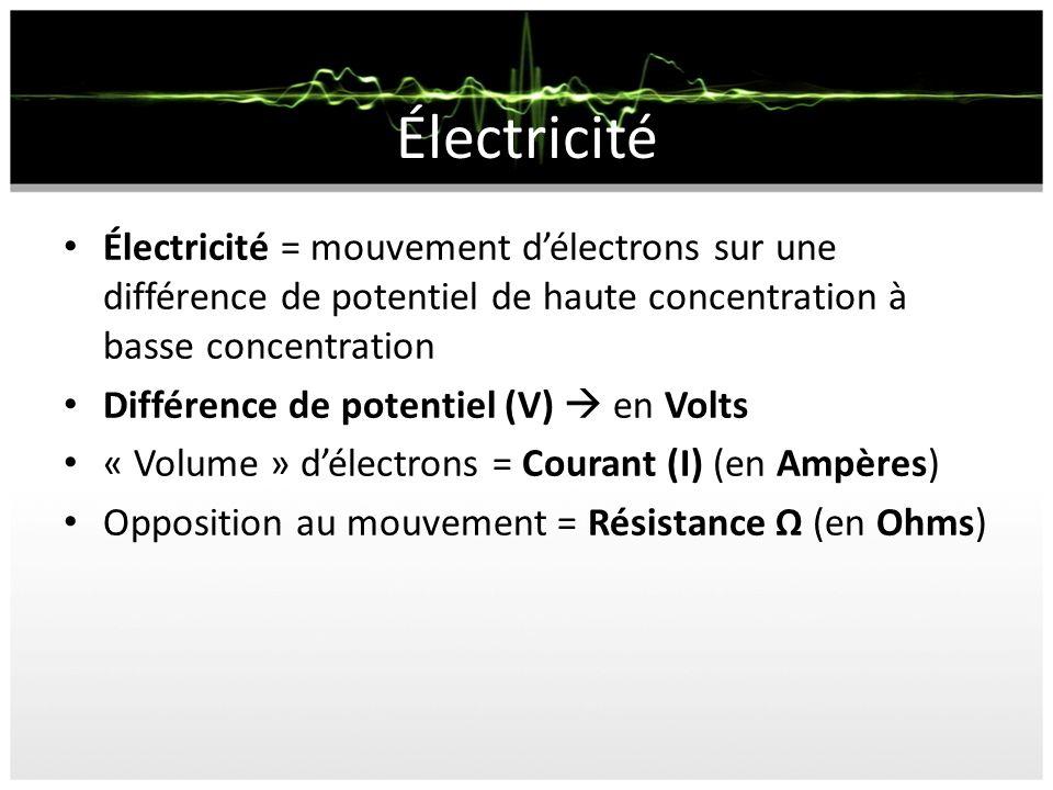 Électricité Électricité = mouvement délectrons sur une différence de potentiel de haute concentration à basse concentration Différence de potentiel (V) en Volts « Volume » délectrons = Courant (I) (en Ampères) Opposition au mouvement = Résistance Ω (en Ohms)