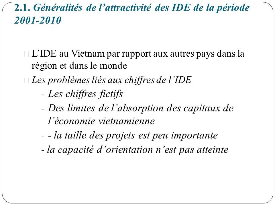 2.1. Généralités de lattractivité des IDE de la période 2001-2010 LIDE au Vietnam par rapport aux autres pays dans la région et dans le monde Les prob
