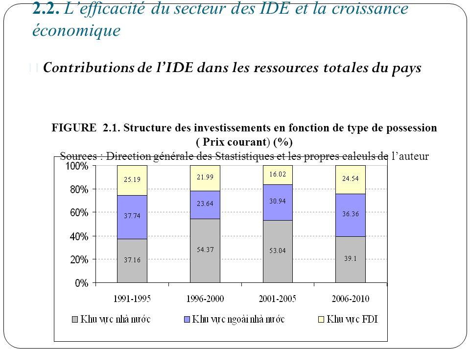 2.2. Lefficacité du secteur des IDE et la croissance économique Contributions de lIDE dans les ressources totales du pays FIGURE 2.1. Structure des in