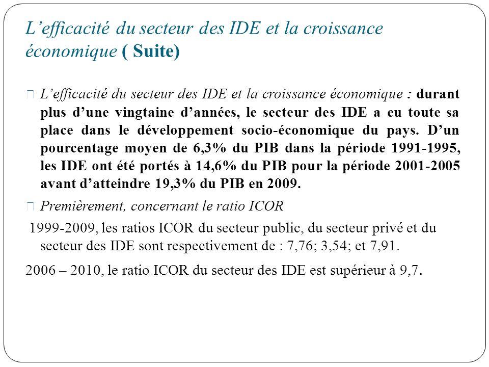 Lefficacité du secteur des IDE et la croissance économique ( Suite) Lefficacité du secteur des IDE et la croissance économique : durant plus dune ving