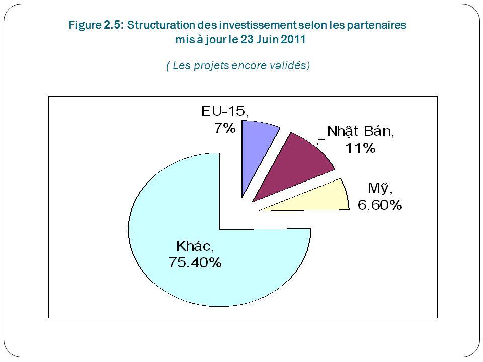 Figure 2.5: Structuration des investissement selon les partenaires mis à jour le 23 Juin 2011 ( Les projets encore validés)