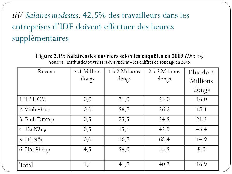 iii/ Salaires modestes: 42,5% des travailleurs dans les entreprises dIDE doivent effectuer des heures supplémentaires Revenu <1 Million dongs 1 à 2 Mi