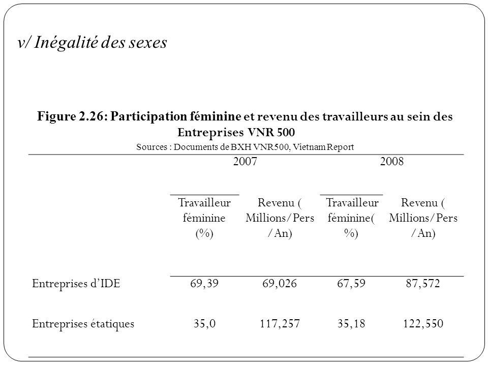 v/ Inégalité des sexes 20072008 Travailleur féminine (%) Revenu ( Millions/Pers /An) Travailleur féminine( %) Revenu ( Millions/Pers /An) Entreprises