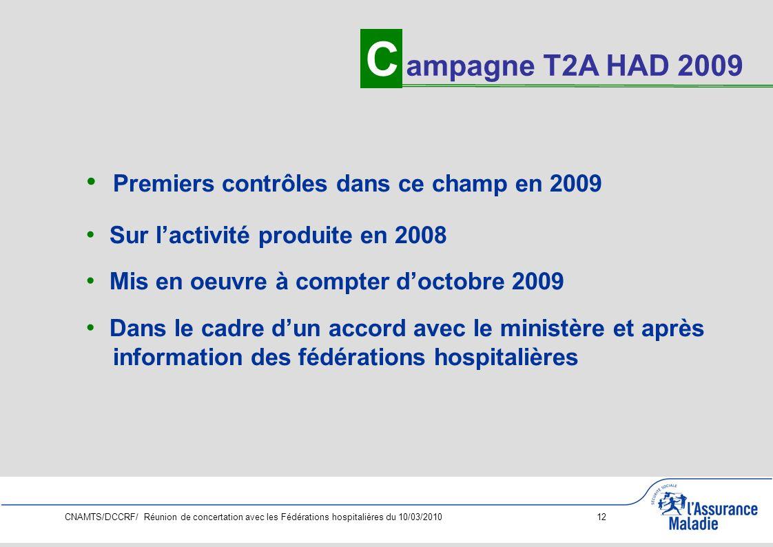 CNAMTS/DCCRF/ Réunion de concertation avec les Fédérations hospitalières du 10/03/2010 12 Premiers contrôles dans ce champ en 2009 Sur lactivité produite en 2008 Mis en oeuvre à compter doctobre 2009 Dans le cadre dun accord avec le ministère et après information des fédérations hospitalières C ampagne T2A HAD 2009