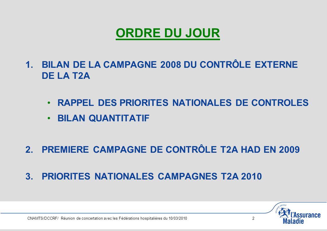 CNAMTS/DCCRF/ Réunion de concertation avec les Fédérations hospitalières du 10/03/2010 3 BILAN DE LA CAMPAGNE 2008 DU CONTRÔLE EXTERNE DE LA T2A