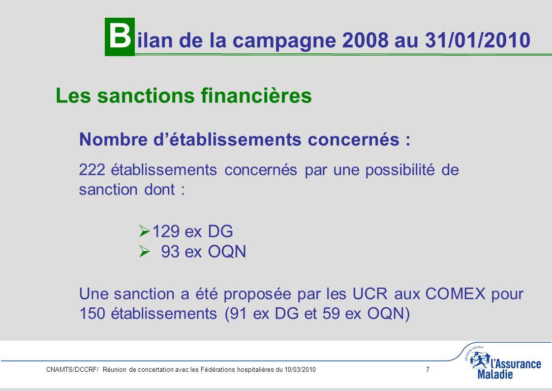 CNAMTS/DCCRF/ Réunion de concertation avec les Fédérations hospitalières du 10/03/2010 8 Les sanctions financières Nombre de notifications de sanction 87 établissements ont reçu une notification de sanction par lARH dont : 55 ex DG 32 ex OQN B ilan de la campagne 2008 au 31/01/2010