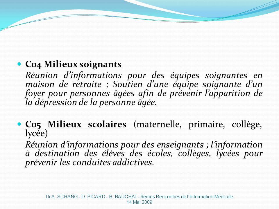 C04 Milieux soignants Réunion dinformations pour des équipes soignantes en maison de retraite ; Soutien dune équipe soignante dun foyer pour personnes
