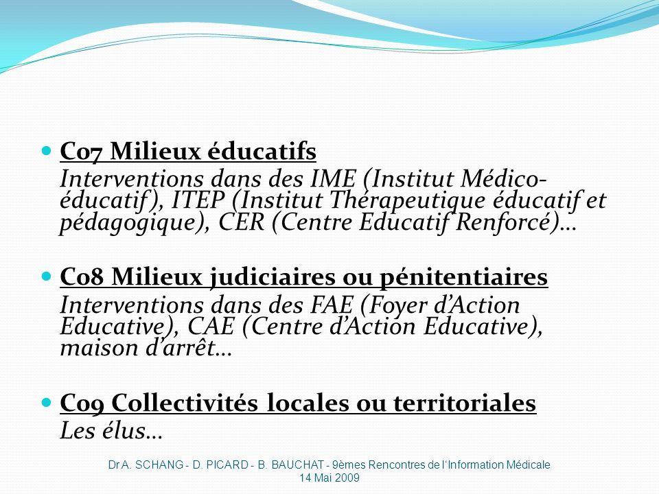 C07 Milieux éducatifs Interventions dans des IME (Institut Médico- éducatif), ITEP (Institut Thérapeutique éducatif et pédagogique), CER (Centre Educa