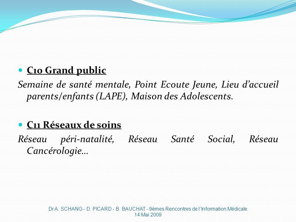 C10 Grand public Semaine de santé mentale, Point Ecoute Jeune, Lieu daccueil parents/enfants (LAPE), Maison des Adolescents. C11 Réseaux de soins Rése