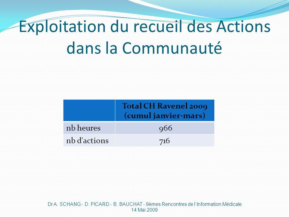 Exploitation du recueil des Actions dans la Communauté Dr A. SCHANG - D. PICARD - B. BAUCHAT - 9èmes Rencontres de lInformation Médicale 14 Mai 2009 T