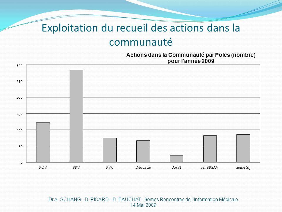 Exploitation du recueil des actions dans la communauté Dr A. SCHANG - D. PICARD - B. BAUCHAT - 9èmes Rencontres de lInformation Médicale 14 Mai 2009