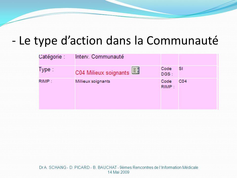 - Le type daction dans la Communauté Dr A. SCHANG - D. PICARD - B. BAUCHAT - 9èmes Rencontres de lInformation Médicale 14 Mai 2009
