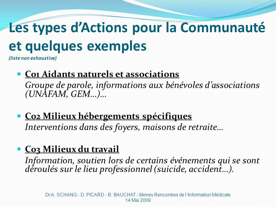 Les types dActions pour la Communauté et quelques exemples (liste non exhaustive) C01 Aidants naturels et associations Groupe de parole, informations