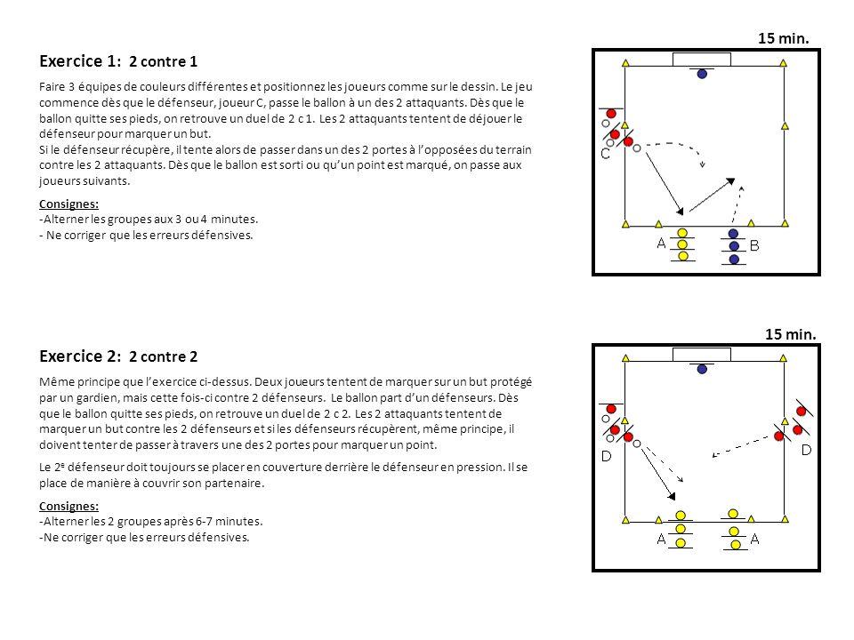 Exercice 1 : 2 contre 1 Faire 3 équipes de couleurs différentes et positionnez les joueurs comme sur le dessin. Le jeu commence dès que le défenseur,