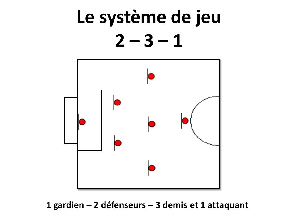 Passe et bouge Échauffement : Contrôle + passe + déplacement Par groupe de 4 joueurs.