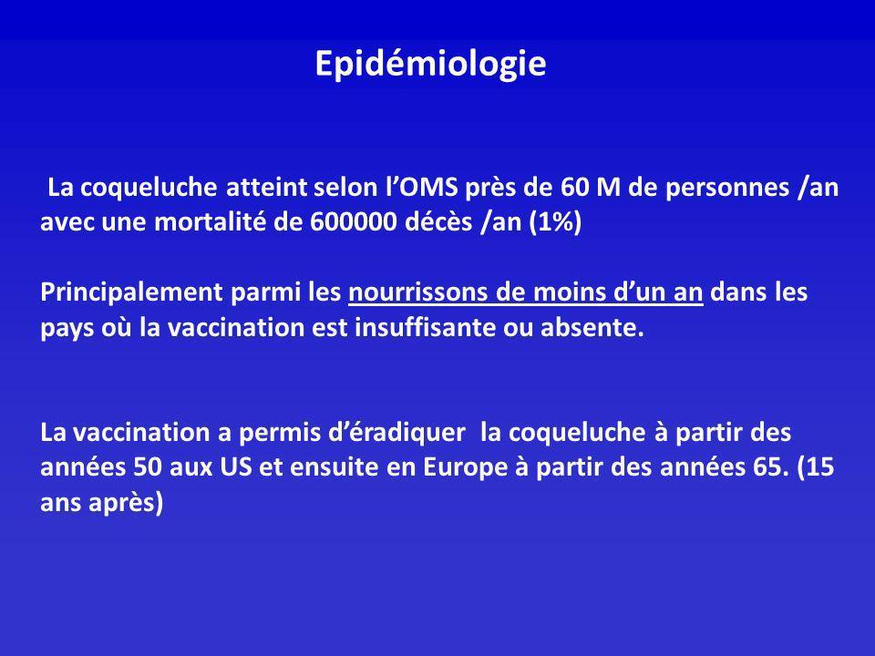 Epidémiologie La coqueluche atteint selon lOMS près de 60 M de personnes /an avec une mortalité de 600000 décès /an (1%) Principalement parmi les nour