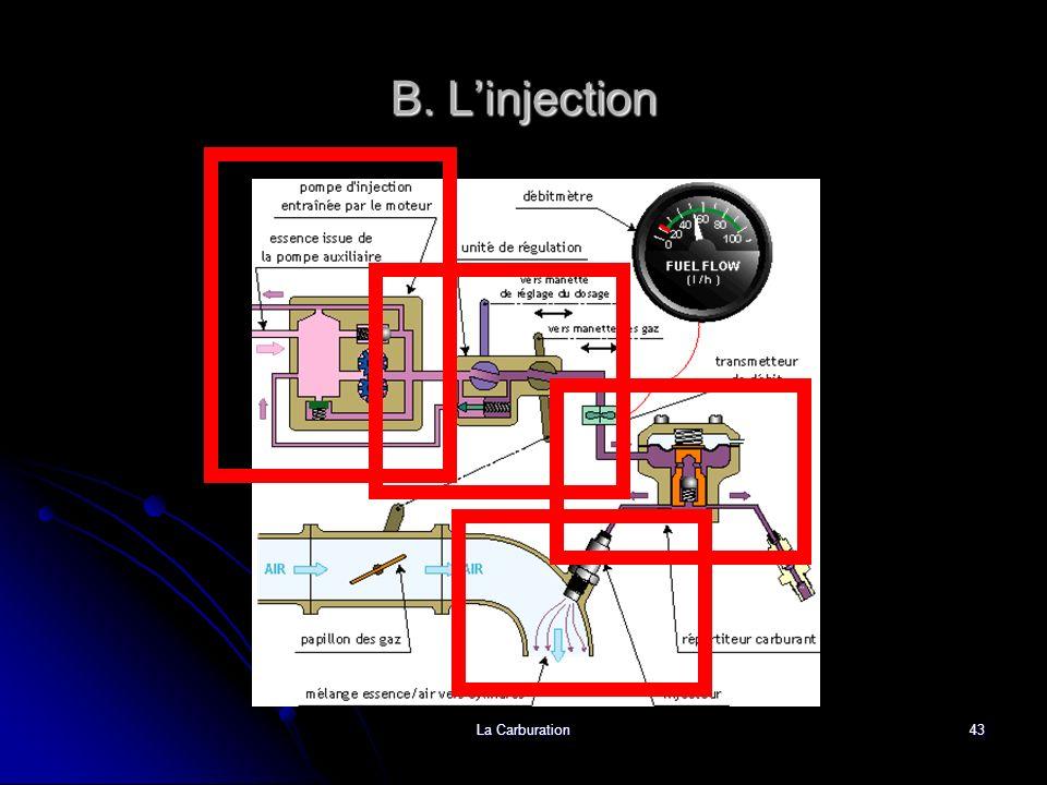 La Carburation43 B. Linjection