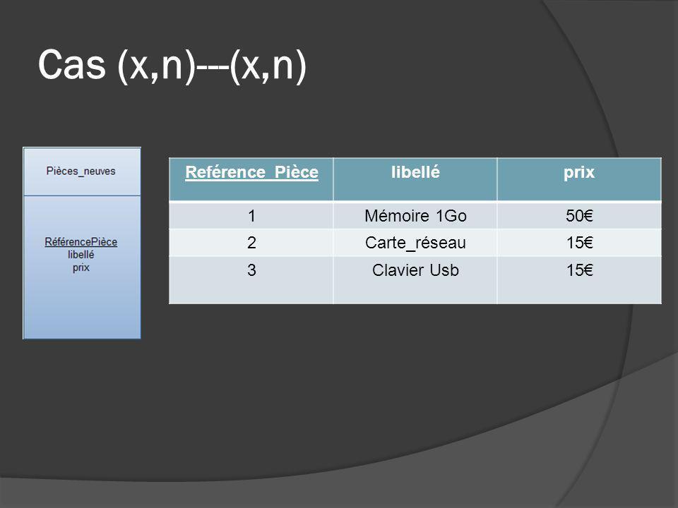 Cas (x,n)---(x,n) Reférence_Piècelibelléprix 1Mémoire 1Go50 2Carte_réseau15 3Clavier Usb15