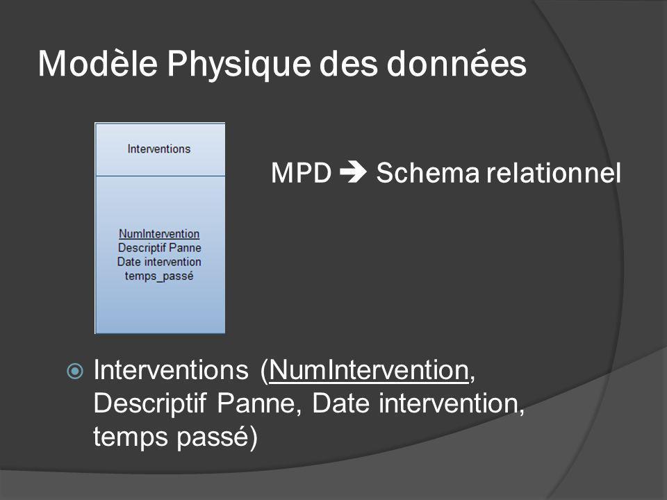 Modèle Physique des données Interventions (NumIntervention, Descriptif Panne, Date intervention, temps passé) MPD Schema relationnel