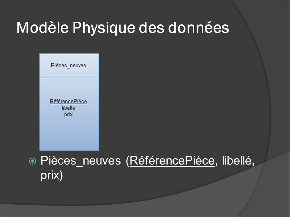 Modèle Physique des données Pièces_neuves (RéférencePièce, libellé, prix)