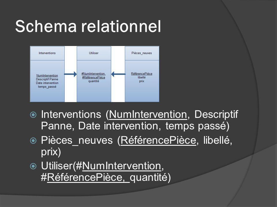 Schema relationnel Interventions (NumIntervention, Descriptif Panne, Date intervention, temps passé) Pièces_neuves (RéférencePièce, libellé, prix) Uti