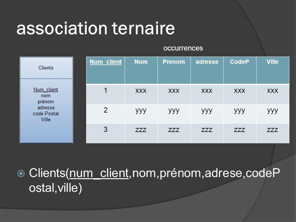 association ternaire Clients(num_client,nom,prénom,adrese,codeP ostal,ville) Num_clientNomPrenomadresseCodePVille 1xxx 2yyy 3zzz occurrences