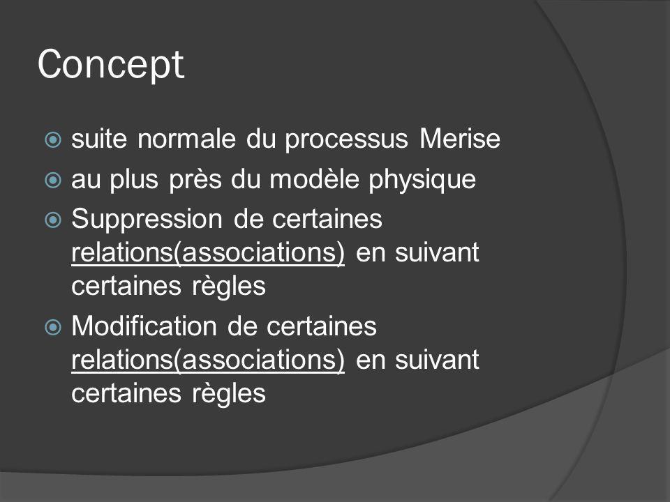 Concept suite normale du processus Merise au plus près du modèle physique Suppression de certaines relations(associations) en suivant certaines règles