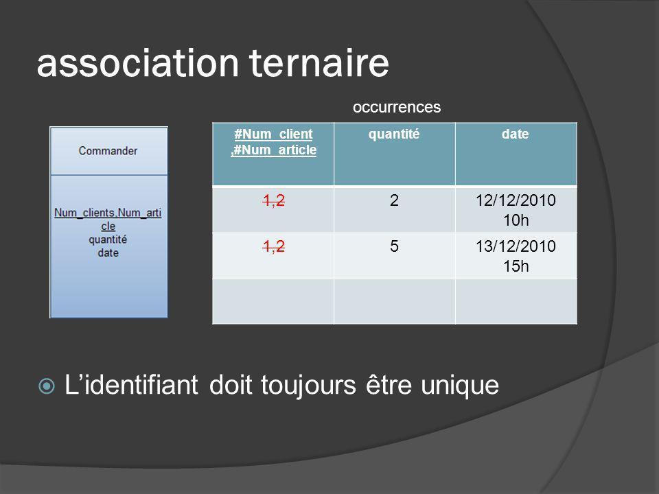 association ternaire Lidentifiant doit toujours être unique #Num_client,#Num_article quantitédate 1,2212/12/2010 10h 1,2513/12/2010 15h occurrences