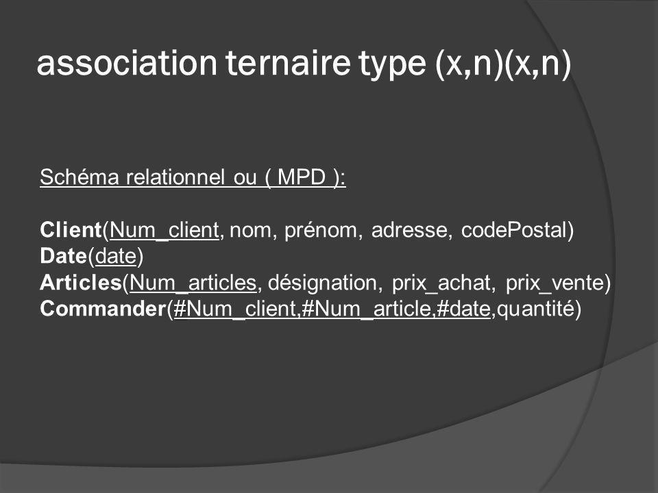 association ternaire type (x,n)(x,n) Schéma relationnel ou ( MPD ): Client(Num_client, nom, prénom, adresse, codePostal) Date(date) Articles(Num_artic