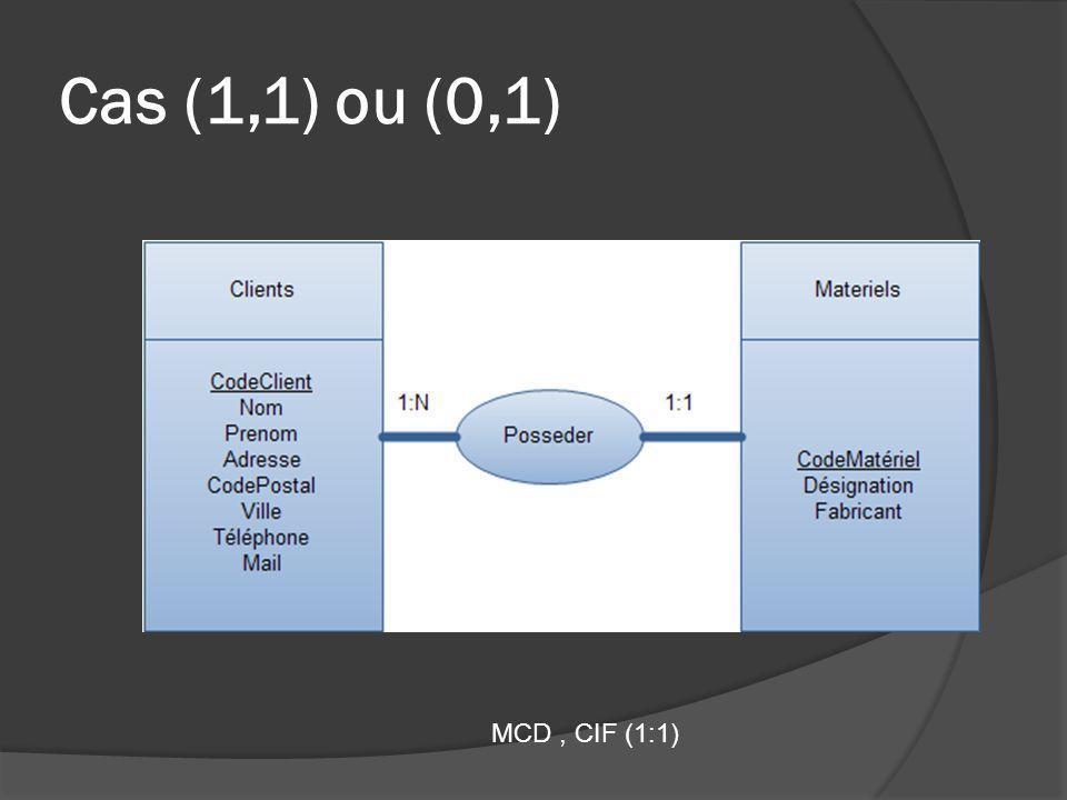 Cas (1,1) ou (0,1) MCD, CIF (1:1)