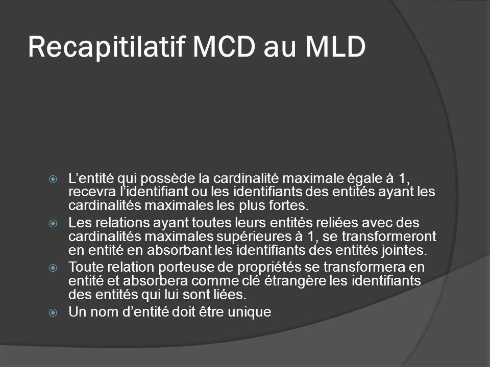 Recapitilatif MCD au MLD Lentité qui possède la cardinalité maximale égale à 1, recevra lidentifiant ou les identifiants des entités ayant les cardina