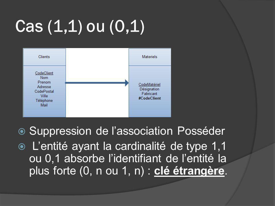 Cas (1,1) ou (0,1) Suppression de lassociation Posséder Lentité ayant la cardinalité de type 1,1 ou 0,1 absorbe lidentifiant de lentité la plus forte