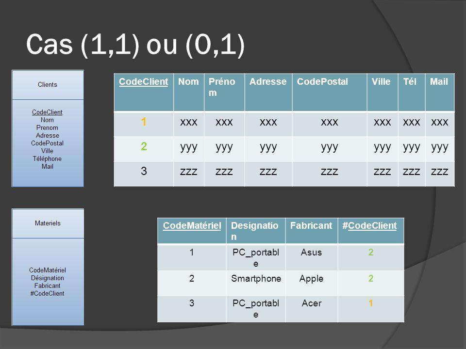 Cas (1,1) ou (0,1) CodeClientNomPréno m AdresseCodePostalVilleTélMail 1xxx 2yyy 3zzz CodeMatérielDesignatio n Fabricant#CodeClient 1PC_portabl e Asus2