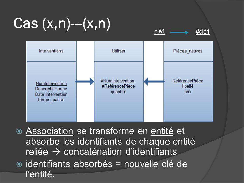Cas (x,n)---(x,n) Association se transforme en entité et absorbe les identifiants de chaque entité reliée concaténation didentifiants identifiants abs
