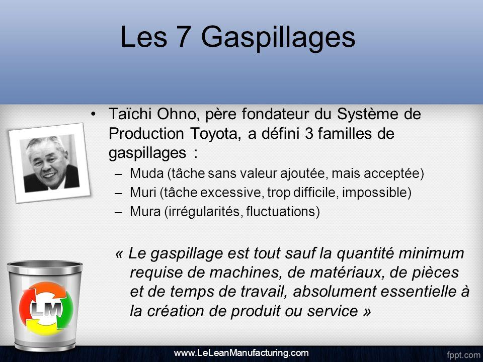 Les 7 Gaspillages Taïchi Ohno, père fondateur du Système de Production Toyota, a défini 3 familles de gaspillages : –Muda (tâche sans valeur ajoutée,