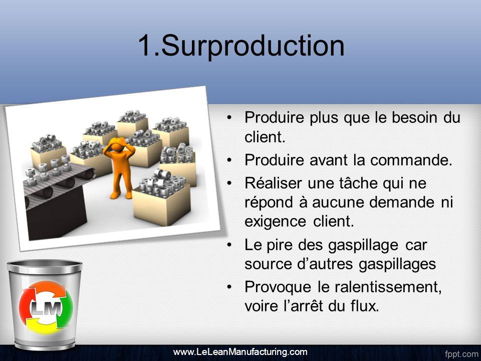 1.Surproduction Produire plus que le besoin du client. Produire avant la commande. Réaliser une tâche qui ne répond à aucune demande ni exigence clien