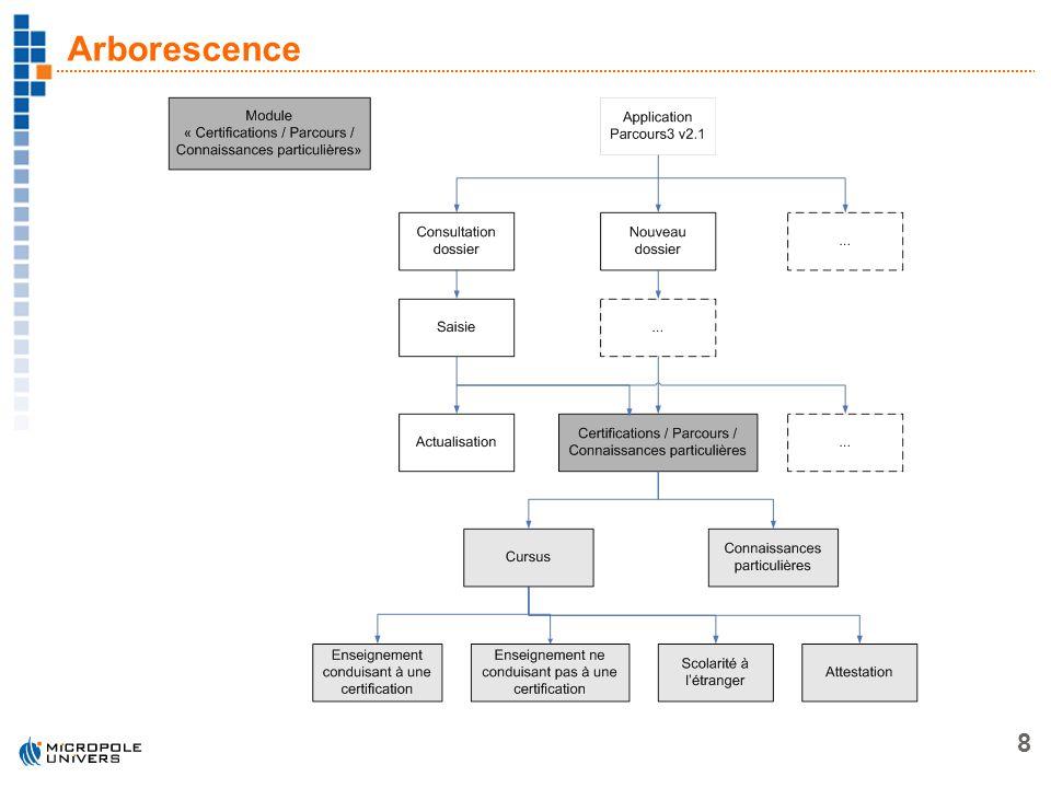 8 Arborescence