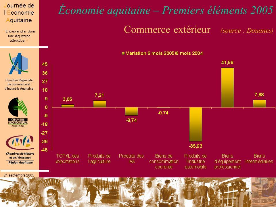 Chambre Régionale de Commerce et dIndustrie Aquitaine « Entreprendre dans une Aquitaine attractive » Journée de lÉconomie Aquitaine 21 septembre 2005 15 Économie aquitaine – Premiers éléments 2005 Commerce extérieur (source : Douanes)