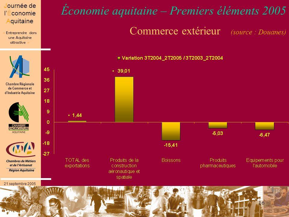 Chambre Régionale de Commerce et dIndustrie Aquitaine « Entreprendre dans une Aquitaine attractive » Journée de lÉconomie Aquitaine 21 septembre 2005 16 Économie aquitaine – Premiers éléments 2005 Commerce extérieur (source : Douanes)