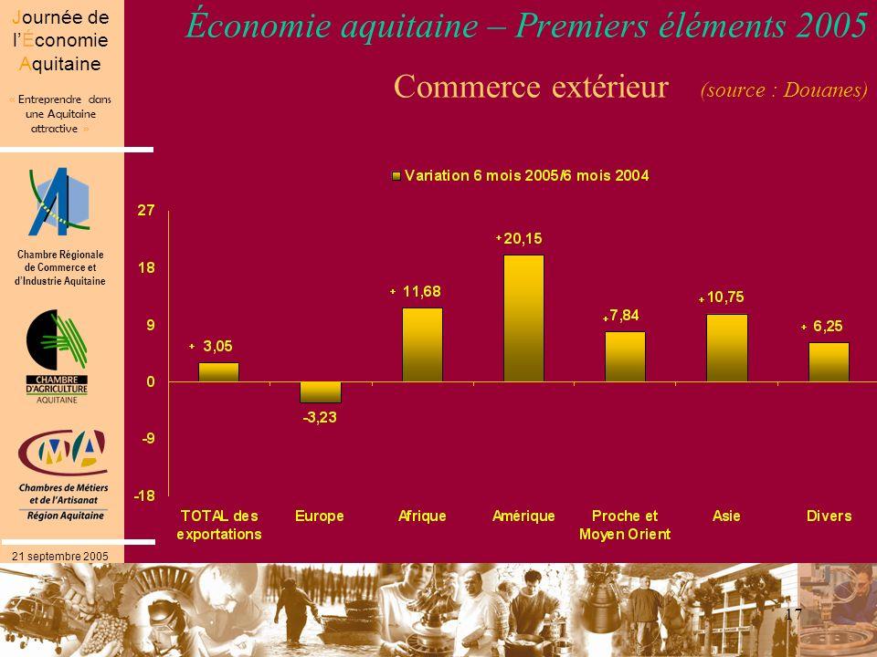 Chambre Régionale de Commerce et dIndustrie Aquitaine « Entreprendre dans une Aquitaine attractive » Journée de lÉconomie Aquitaine 21 septembre 2005 17 Économie aquitaine – Premiers éléments 2005 Commerce extérieur (source : Douanes)