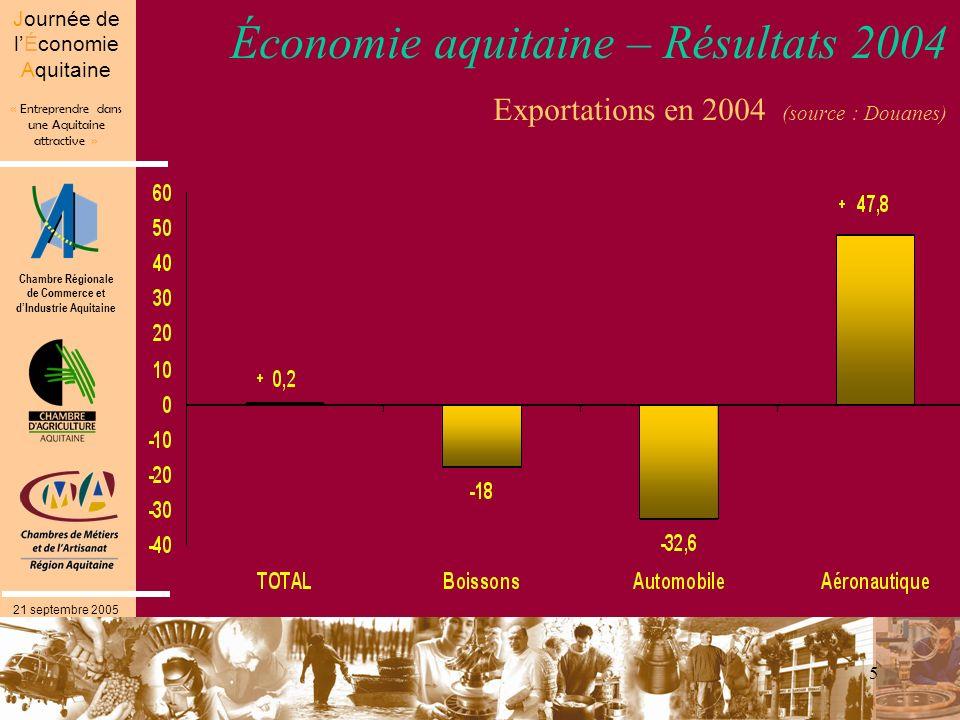 Chambre Régionale de Commerce et dIndustrie Aquitaine « Entreprendre dans une Aquitaine attractive » Journée de lÉconomie Aquitaine 21 septembre 2005 5 Économie aquitaine – Résultats 2004 Exportations en 2004 (source : Douanes)