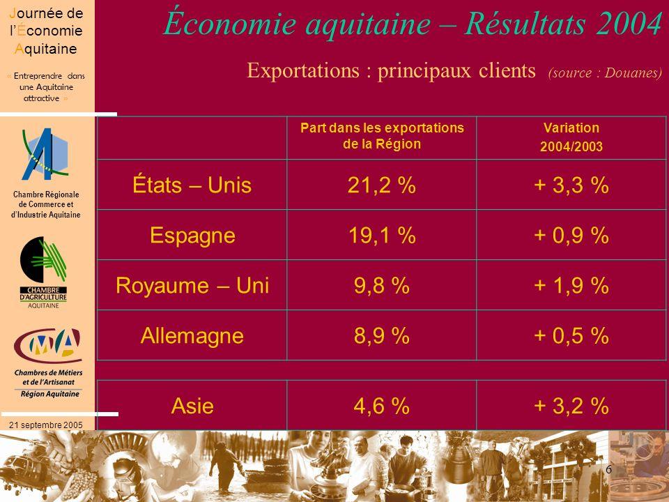 Chambre Régionale de Commerce et dIndustrie Aquitaine « Entreprendre dans une Aquitaine attractive » Journée de lÉconomie Aquitaine 21 septembre 2005 6 Économie aquitaine – Résultats 2004 Exportations : principaux clients (source : Douanes) Part dans les exportations de la Région Variation 2004/2003 États – Unis21,2 %+ 3,3 % Espagne19,1 %+ 0,9 % Royaume – Uni9,8 %+ 1,9 % Allemagne8,9 %+ 0,5 % Asie4,6 %+ 3,2 %