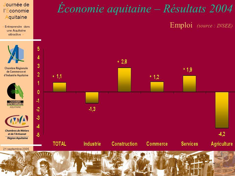 Chambre Régionale de Commerce et dIndustrie Aquitaine « Entreprendre dans une Aquitaine attractive » Journée de lÉconomie Aquitaine 21 septembre 2005 7 Économie aquitaine – Résultats 2004 Emploi (source : INSEE)