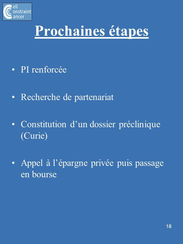18 Prochaines étapes PI renforcée Recherche de partenariat Constitution dun dossier préclinique (Curie) Appel à lépargne privée puis passage en bourse