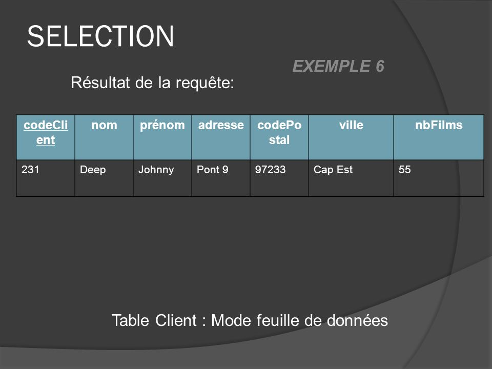 SELECTION Table Client : Mode feuille de données Résultat de la requête: codeCli ent nomprénomadressecodePo stal villenbFilms 231DeepJohnnyPont 997233Cap Est55 EXEMPLE 6