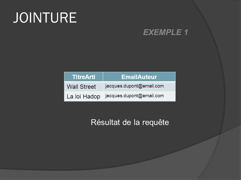 JOINTURE EXEMPLE 1 TitreArtiEmailAuteur Wall Street jacques.dupont@email.com La loi Hadop jacques.dupont@email.com Résultat de la requête